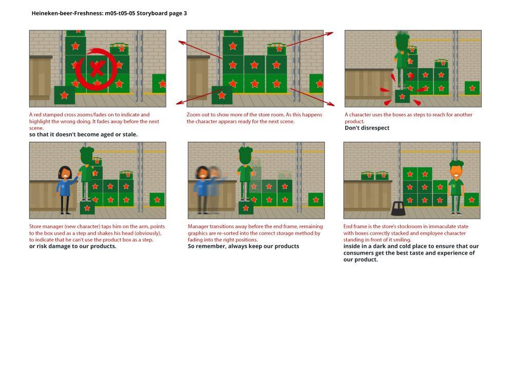 Heineken elearning animation storyboard
